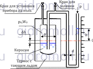 Деприметр Куколевский gidromoll гидромолл