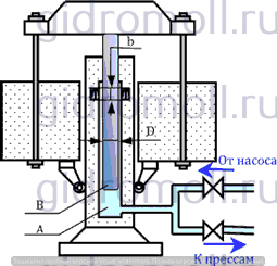 Гидравлический аккумулятор гидромолл куколевский