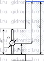 Прямоугольный поворотный затвор Гидравлика Куколевский gidromoll гидромолл