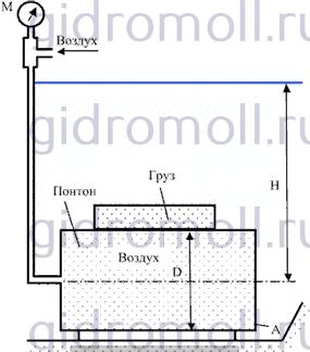 Цилиндрический понтон Гидравлика Куколевский gidromoll гидромолл