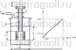 Ступенчатый шток Гидравлика Куколевский gidromoll гидромолл 3-33