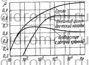 Сравнить расходы Решение задач по гидравлике Гидравлика Куколевский куколевского 6-27