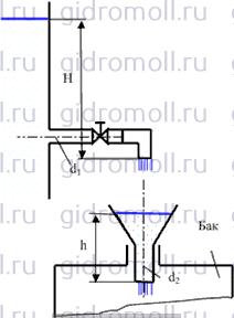 Бак заполняется бензином Решение задач по гидравлике Гидравлика Куколевский куколевского 7-4