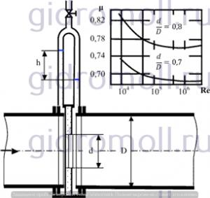 измеряется нормальной диафрагмой Решение задач по гидравлике Гидравлика Куколевский куколевского 7-30