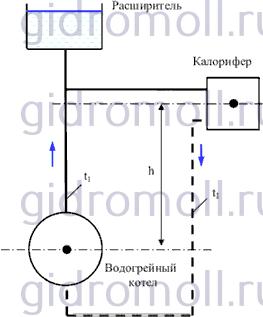 Система водяного отопления Решение задач по гидравлике Гидравлика Куколевский куколевского 9-19