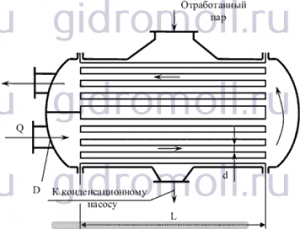 В поверхностном конденсаторе Решение задач по гидравлике Гидравлика Куколевский куколевского 9-25