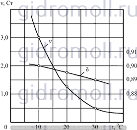 Температура мазута Решение задач по гидравлике Гидравлика Куколевский куколевского 9-31