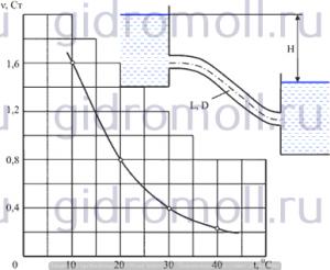 Выяснить влияние подогрева нефти Решение задач по гидравлике Гидравлика Куколевский куколевского 9-32