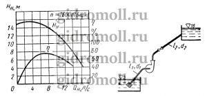 Центробежный насос с заданной при n = 1600 об/мин характеристикой