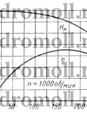 Два последовательно соединенных одинаковых центробежных насоса