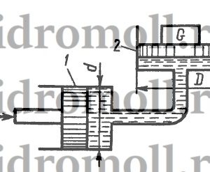 Определить давление в гидросистеме и вес груза G, лежащего на поршне 2, если для его подъема к поршню 1 приложена сила F = 1 кН. Диаметры поршней: D = 300 мм, d = 80 мм. Разностью высот пренебречь.