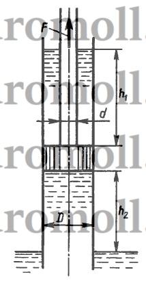 Определить силу F, необходимую для удержания поршня на высоте h2 = 2 м над поверхностью воды в колодце. Над поршнем поднимается столб воды высотой h1 = 3 м. Диаметры: поршня D = 100 мм, штока d = 30 мм. Вес поршня и штока не учитывать.