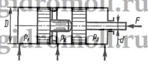Определить давление p1, необходимое для удержания штоком трехпозиционного гидроцилиндра нагрузки F = 50 кН; давление p2 = p3 = 0,3 МПа; диаметры: D = 40 мм; d = 20 мм.