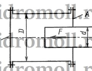 Определить нагрузку на болты крышек А и Б гидравлического цилиндра диаметром D= 160 мм, если к плунжеру диаметром d=120 мм приложена сила F = 20 кН