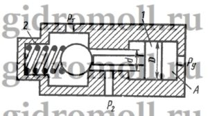 На рисунке представлена конструктивная схема гидрозамка, проходное сечение которого открывается при подаче в полость A управляющего потока жидкости с давлением py. Определить, при каком минимальном значении p3 толкатель поршня 1 сможет открыть шариковый клапан, если известно: предварительное усилие пружины 2 F = 50 Н; D = 25 мм, d = 15 мм, p1 = 0,5 МПа, p2 = 0,2 МПа. Силами трения пренебречь.