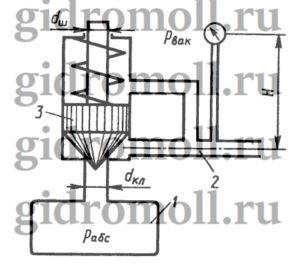 Определить абсолютное давление в резервуаре 1, если подача жидкости из него по трубопроводу 2 прекратилась и клапан 3 закрылся. Показание вакуумметра, pвак = 0,05 МПа, высота H = 2,5 м, сила пружины Fпр = 10 Н, плотность жидкости ρ = 800 кг/м3, атмосферное давление соответствует hа = 755 мм рт. ст., диаметры dкл = 20 мм, dш = 10 мм. Вертикальными размерами клапана 3 пренебречь.